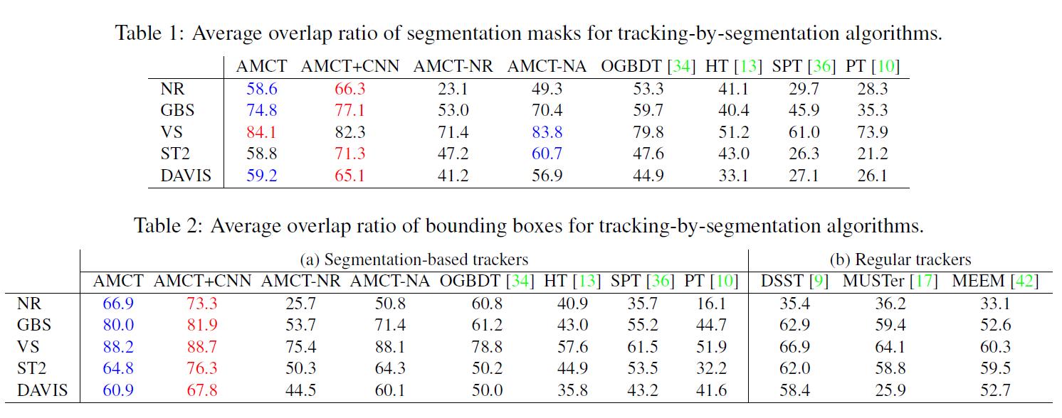 Superpixel-based Tracking-by-Segmentation using Markov Chains