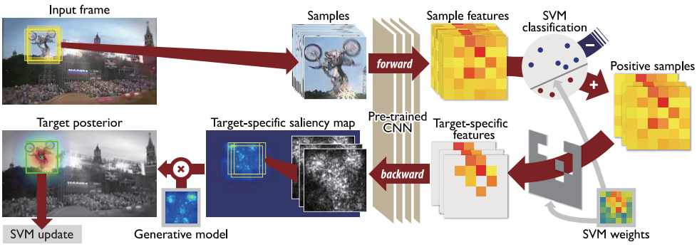 Online Tracking by Learning Discriminative Saliency Map with