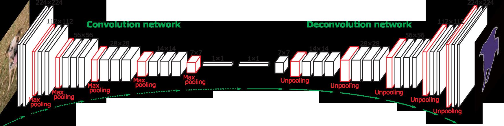 Learning Deconvolution Network for Semantic Segmentation